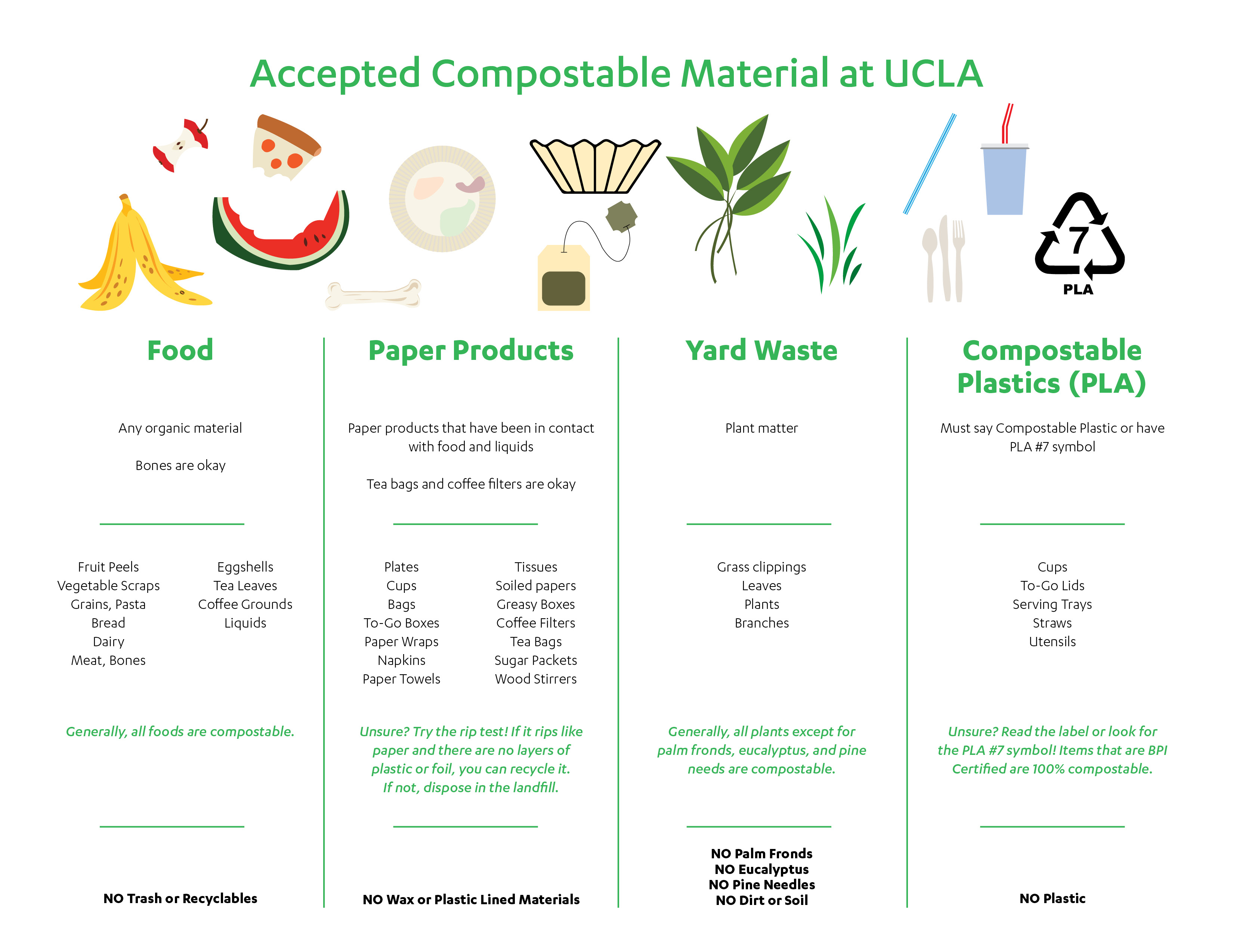 Accepted Compostable Materials