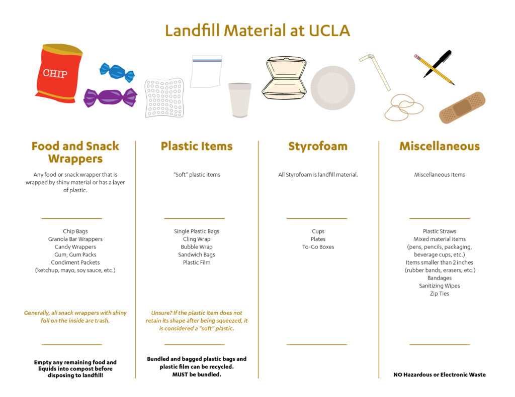 Accepted Landfill Materials