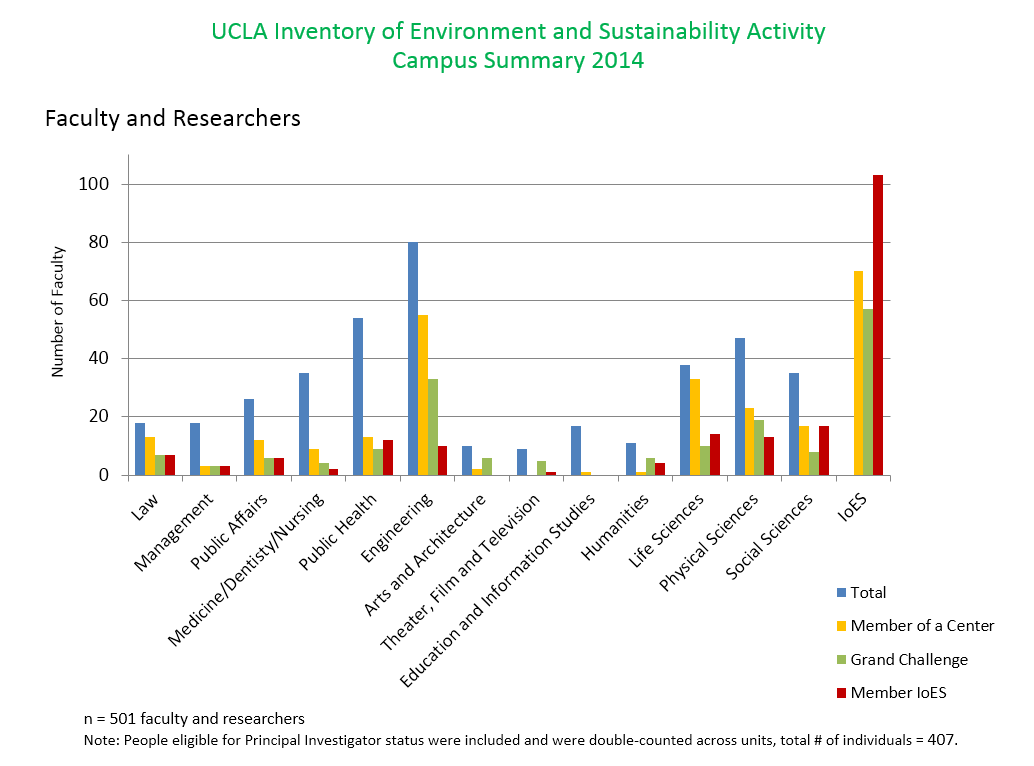 academic graph 1